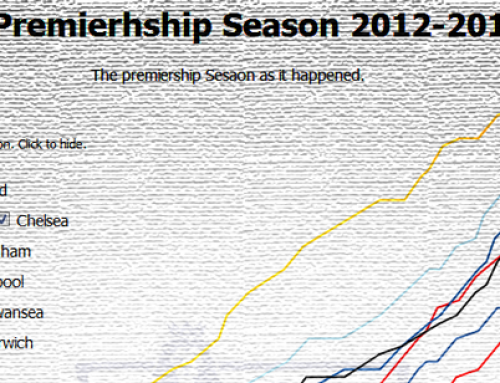 D3.js Premiership Season