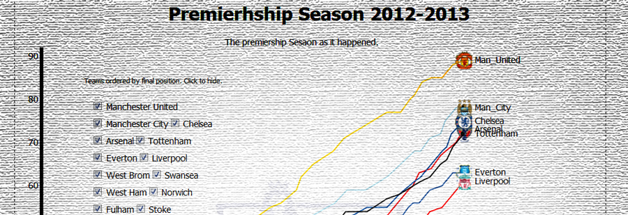 Premiership Season d3js